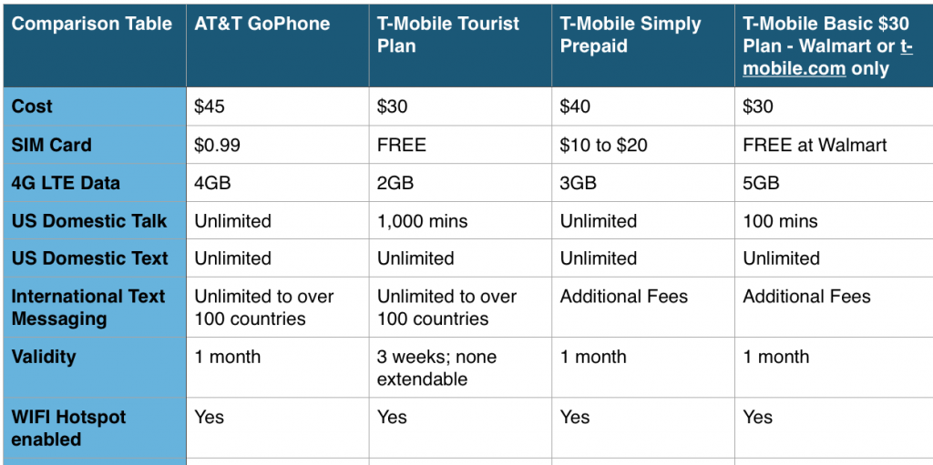 US Prepaid Options and Comparison Table