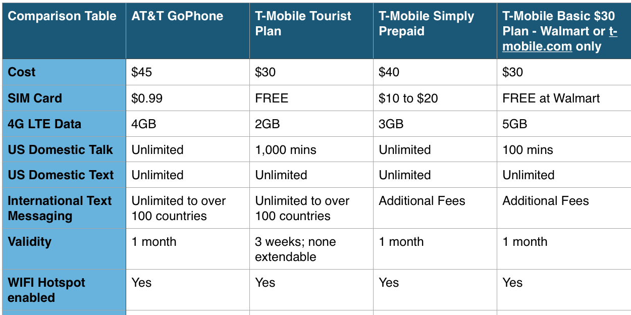 Best cell phone options for international travel