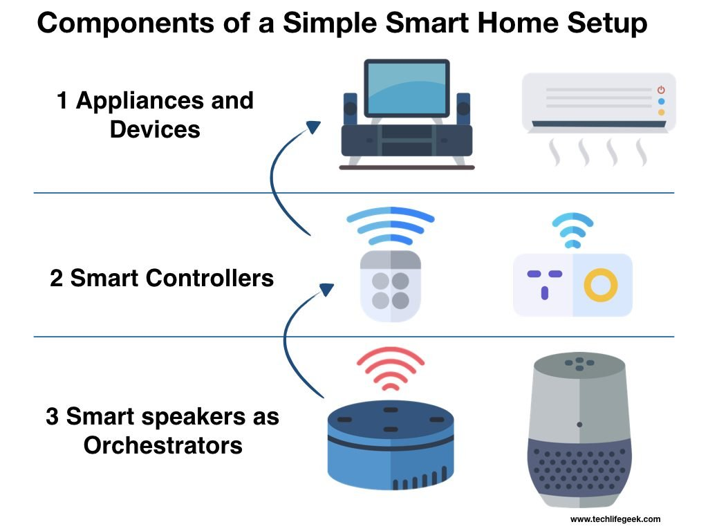 Components of a Simple Smart Home Setup